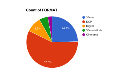 Format Chart TCMFF 2017